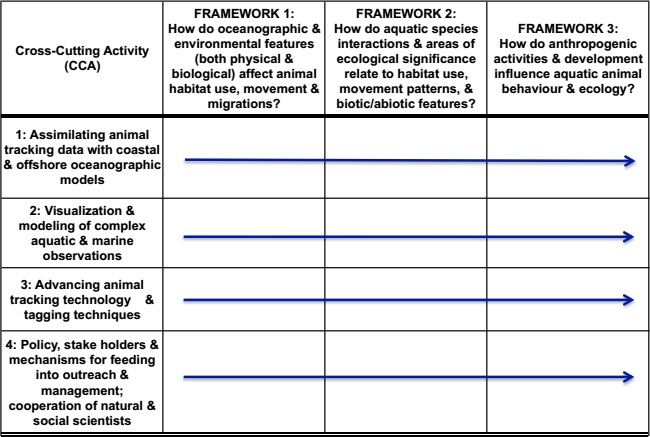 Framework Questions Table